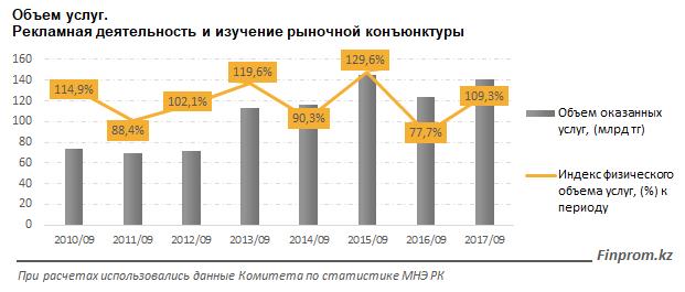 Казахстанский рекламный рынок растёт, но слабо