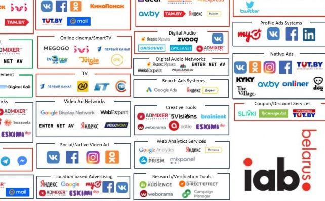 Ключевые сектора, процессы и игроки в сфере digital-маркетинга поставлены на карту. Графическую