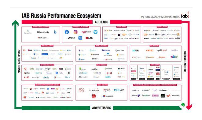Карта поможет игрокам лучше ориентироваться на рынке Performance Marketing