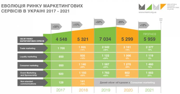 Украинский рынок ивентов оживает