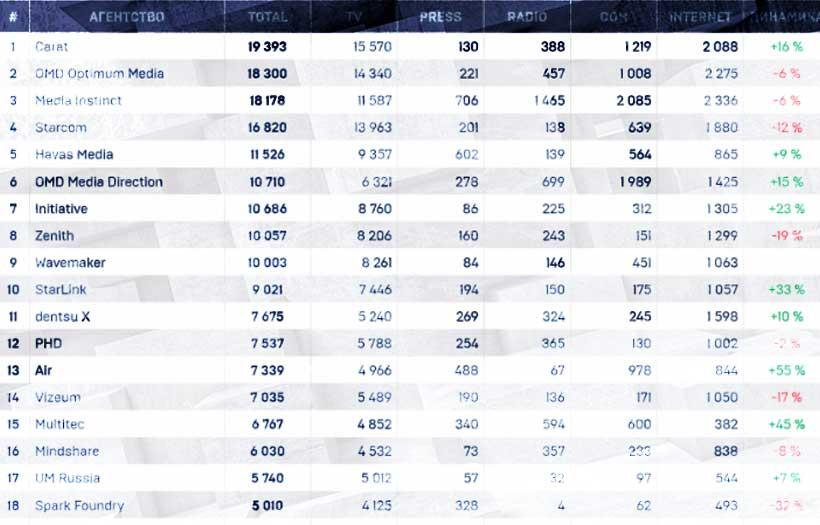 Индустриальный рейтинг возглавило агентство Carat