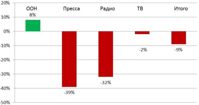 Пандемия изменила таджикский рекламный рынок