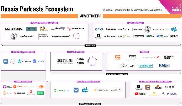 Карта поможет оценить возможности по монетизации и размещению рекламы в подкастах